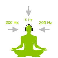 how binaural beats work