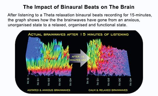 binaural beats effect brainwaves