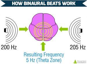 how binaural beats work