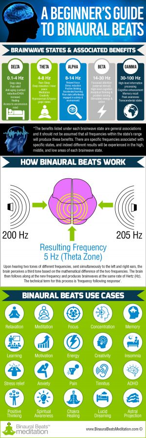 beginners guide to binaural beats infographic