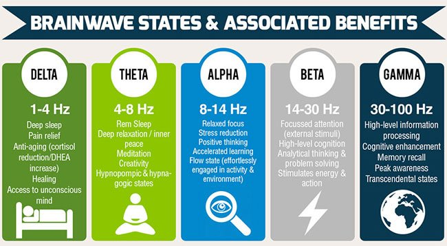 binaural-beats-brainwave-states-frequencies